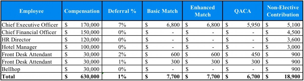 Safe Harbor 401(k) Matches