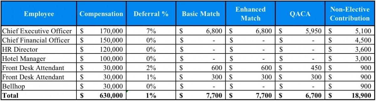 Safe Harbor 401(k) Matches