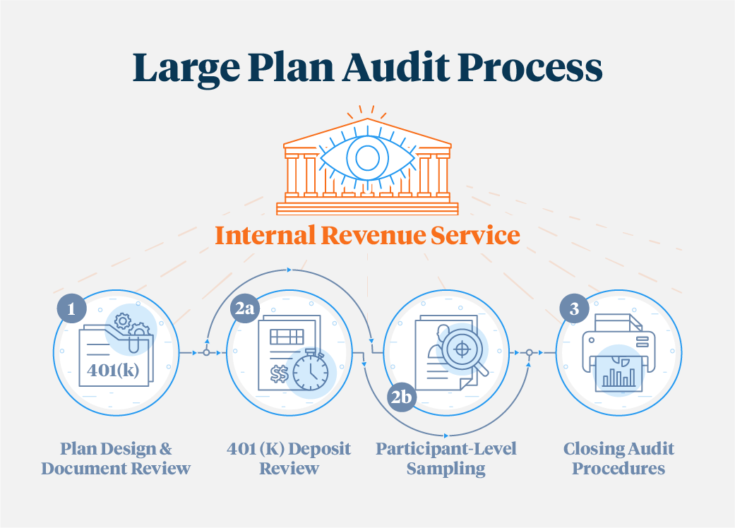 401-k--Audit-Process