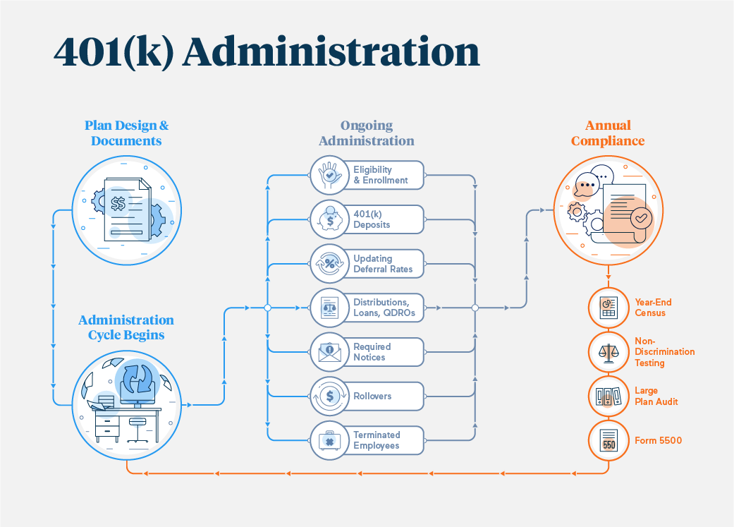 401k-Administration-Process
