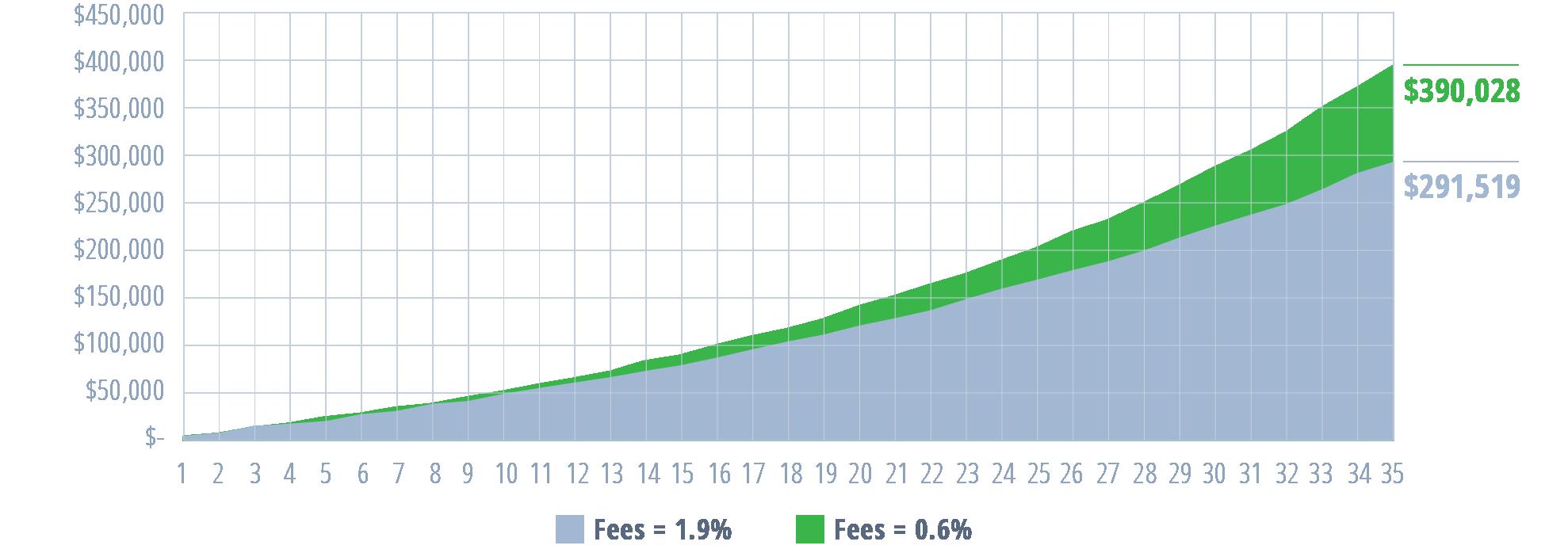 12b-1-fees---impact-of-fees-chart