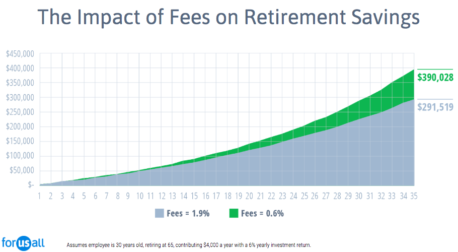 Best-Small-Business-401k-Providers---Impact-of-Fees-1