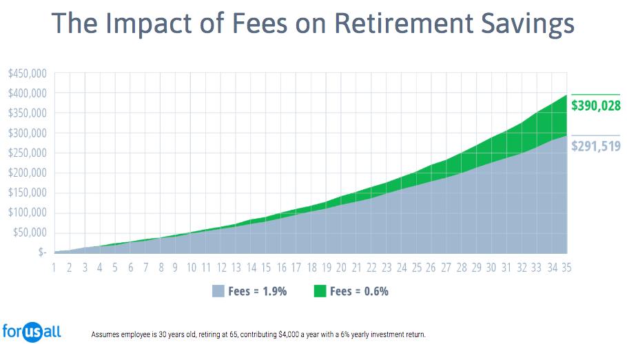 401k-financial-advisors---Impact-of-Fees-2