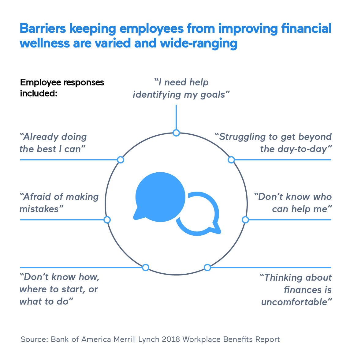 Employee Financial Wellness Program Responses