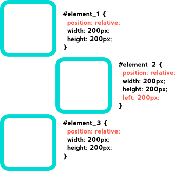 CSS Positioning: Relative