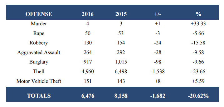 Brownsville crime statistics comparing 2015 and 2016 1