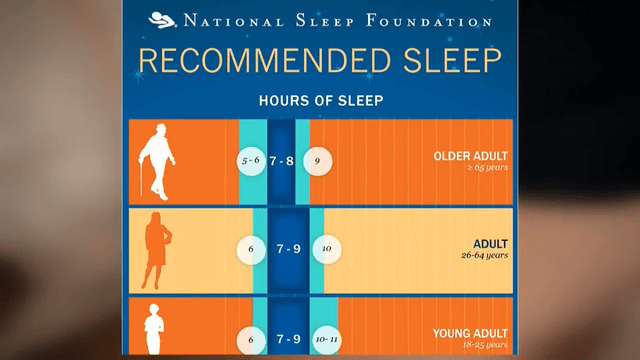 Factors That May Affect The Amount Of Sleep You Get