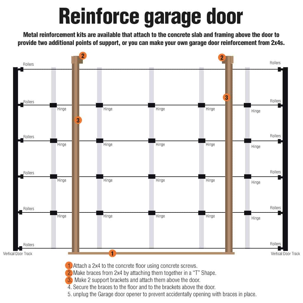 How to Protect a Garage Door from Storm Damage