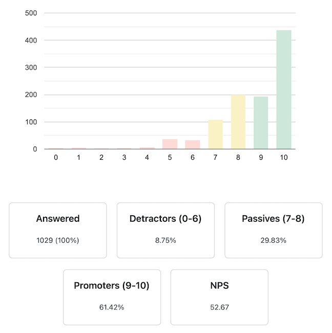 NPS results graph