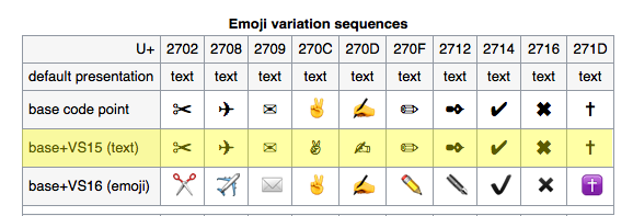CSS CONTENT UNICODE SQUARE - Bootstrap Forms - Formidable Forms