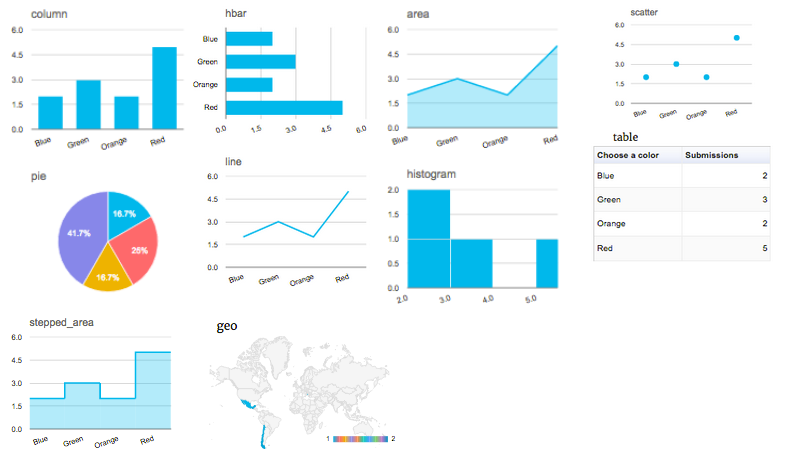 Show graphs with the best WordPress survey plugin