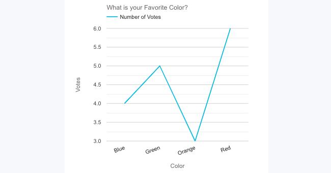 Graph Type Line