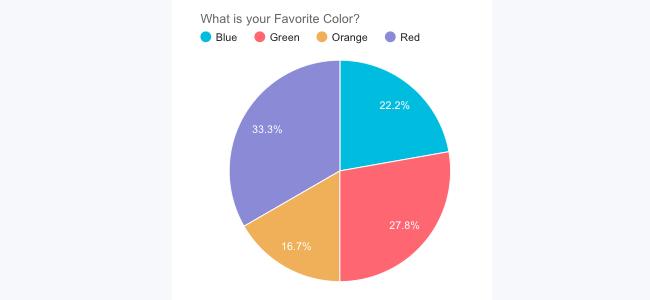 basic poll graph