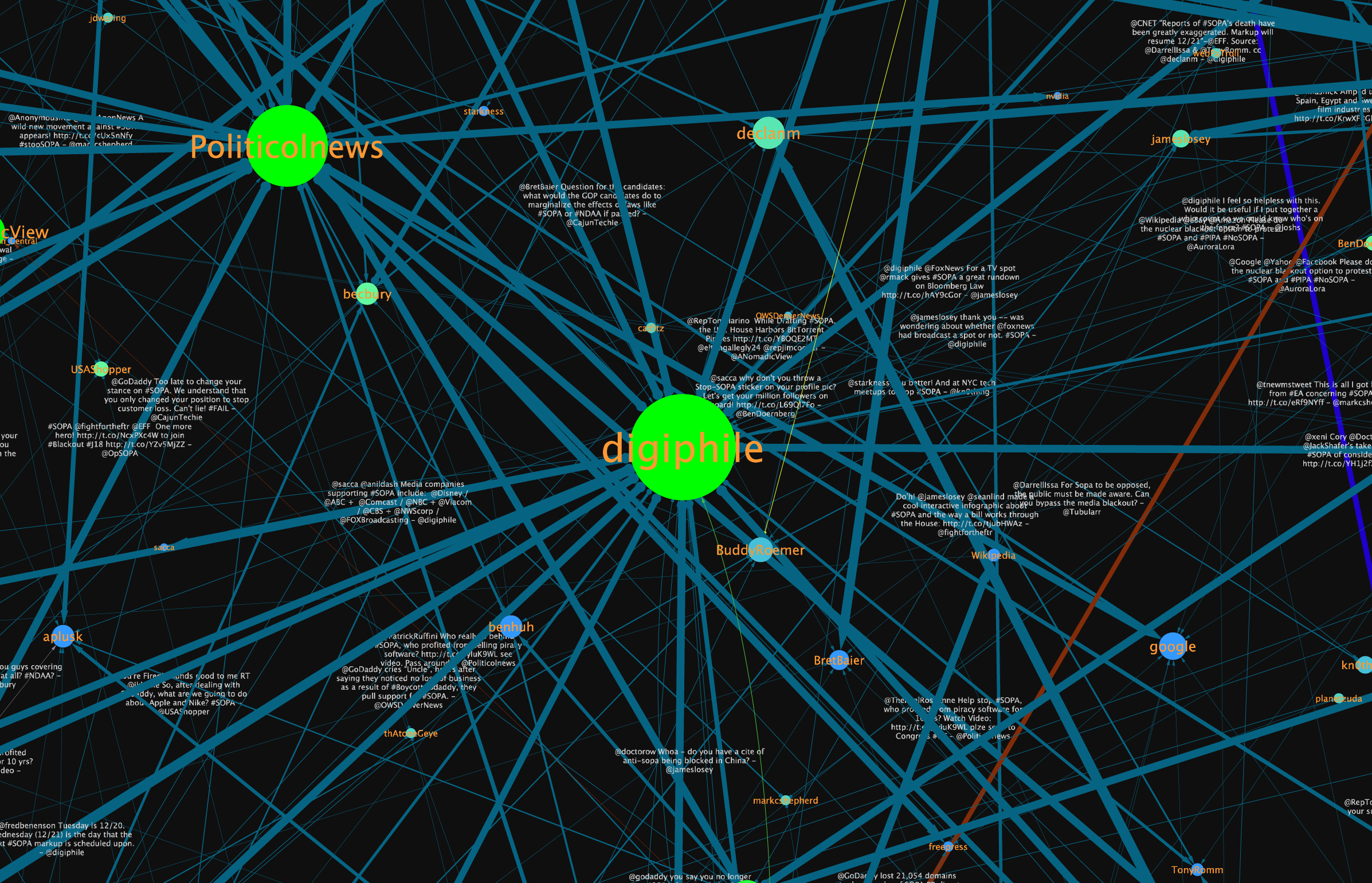 Visualizing SOPA on Twitter | Fred Benenson