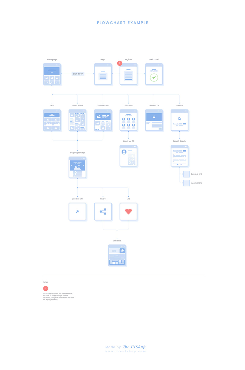 flowchart website