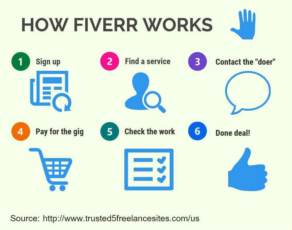 Fiverr infographic