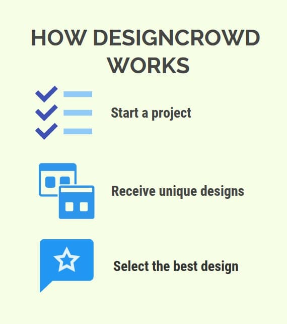 How DesignCrowd works