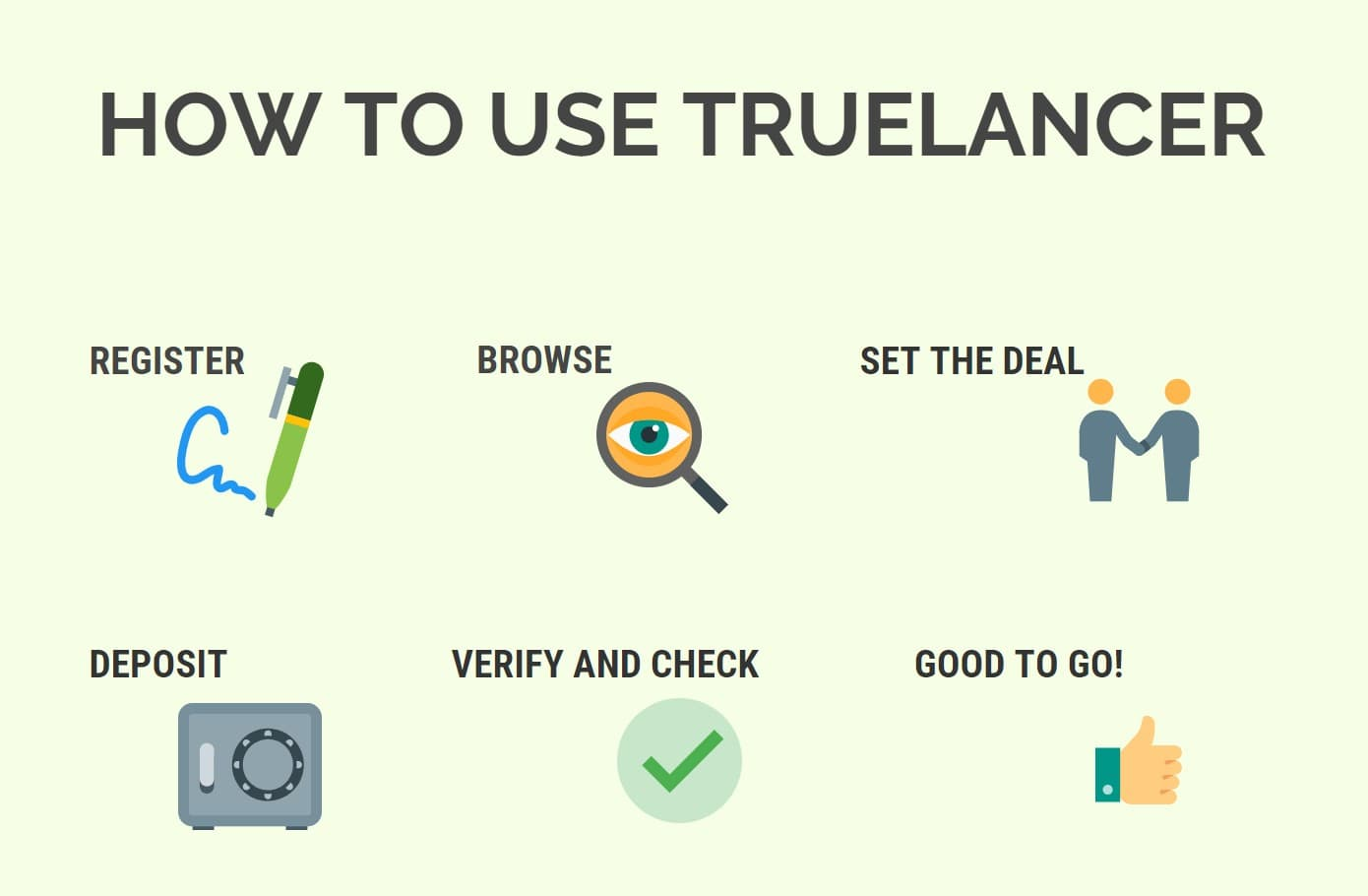 How Truelancer works