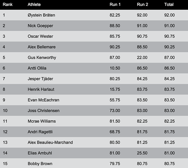 DEW TOUR - Classifica Semifinale
