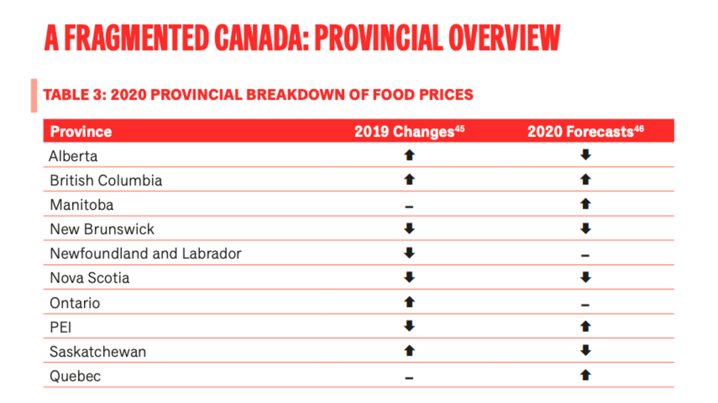 via Canada's Food Price Report