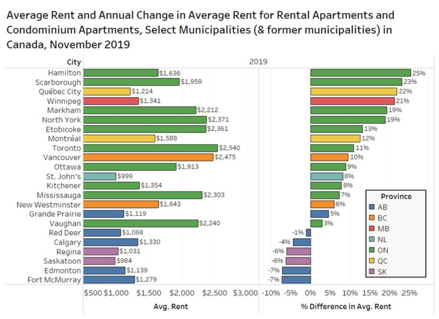 average rent canada