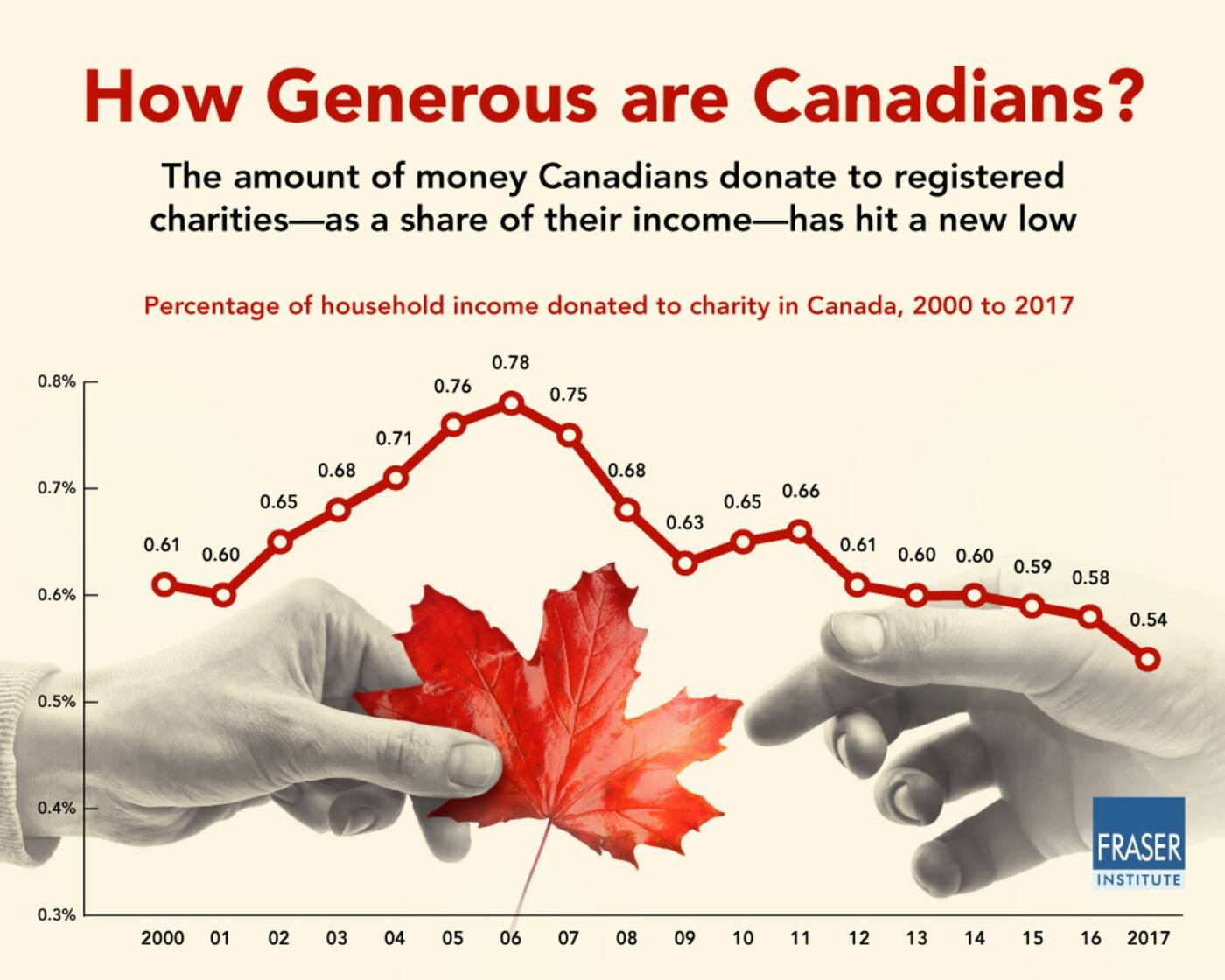canadian charity