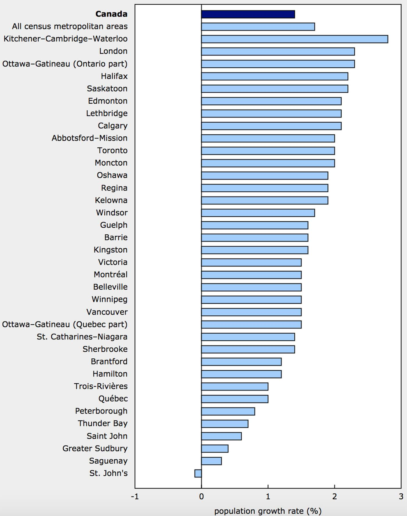 fastest growing cities canada