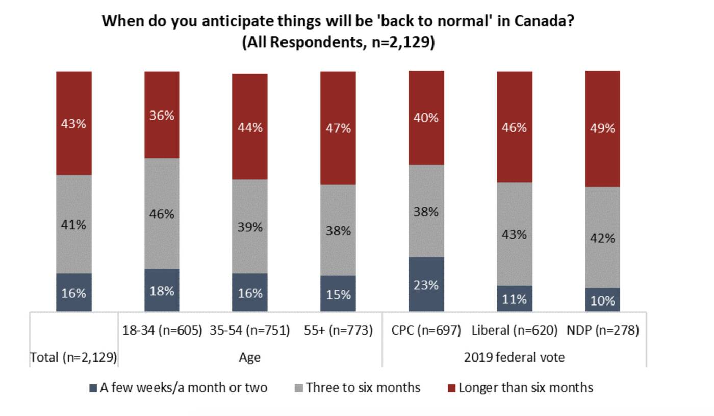back to normal canada