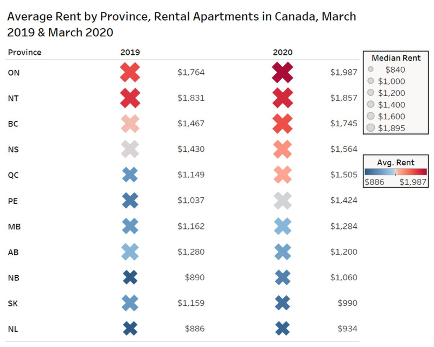 rent prices canada
