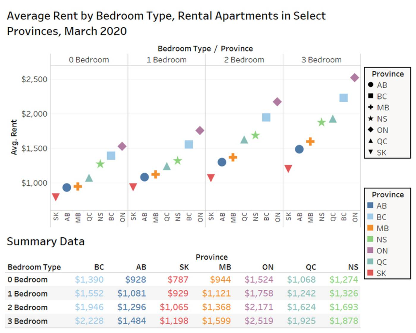 canada rent prices
