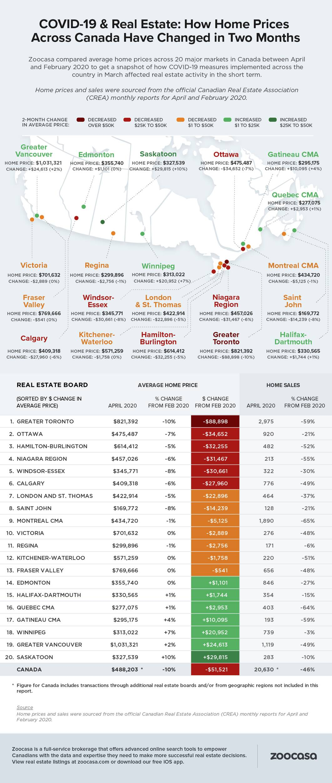 home prices canada