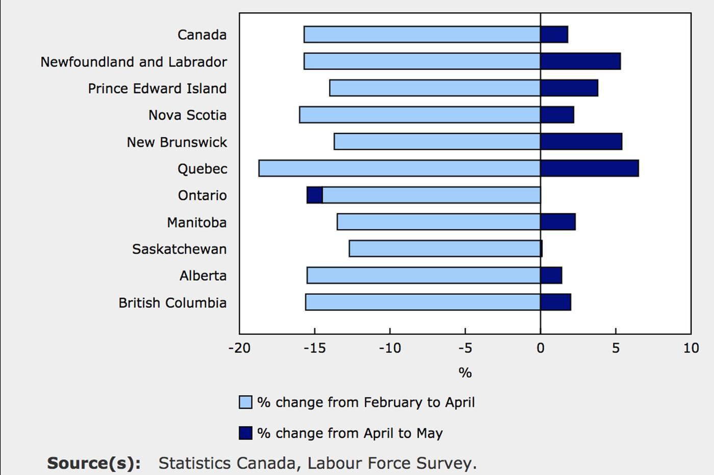 employment canada