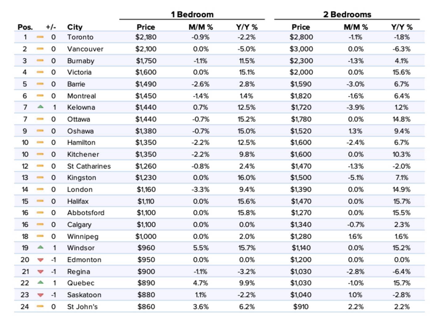 apartment rent prices
