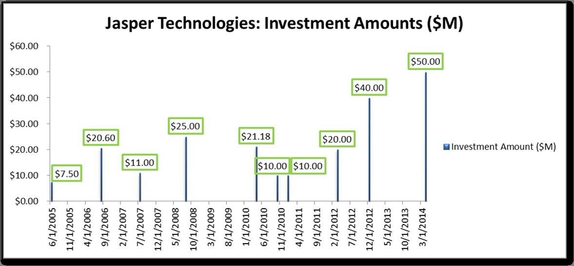 Investment Amounts