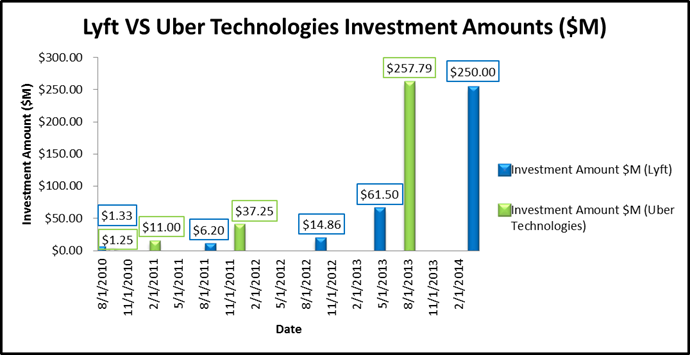 Lyft Vs Uber Prices >> Private Capital Markets Legal Templates Insights Vc Experts
