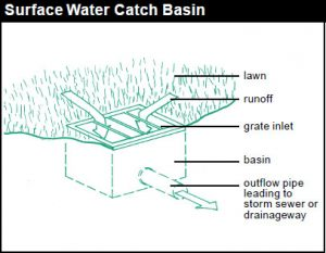 surface water catch basin diagram