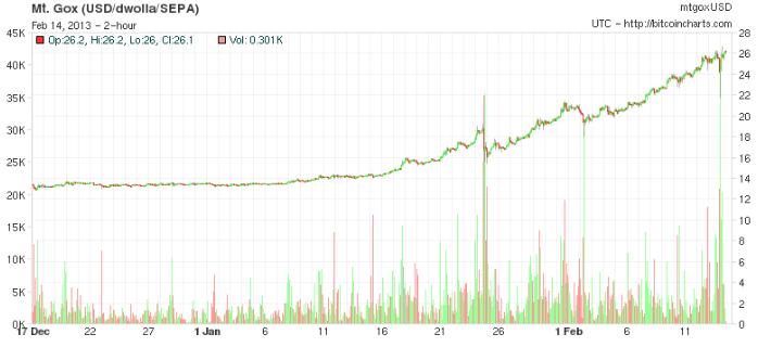 Bitcoin Bubble 2013
