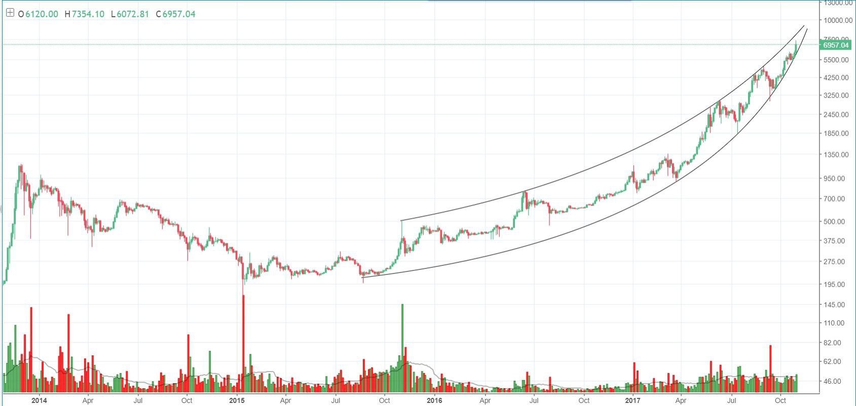 Bitcoin Price Analysis Bitcoins Parabolic Envelope Could Push To