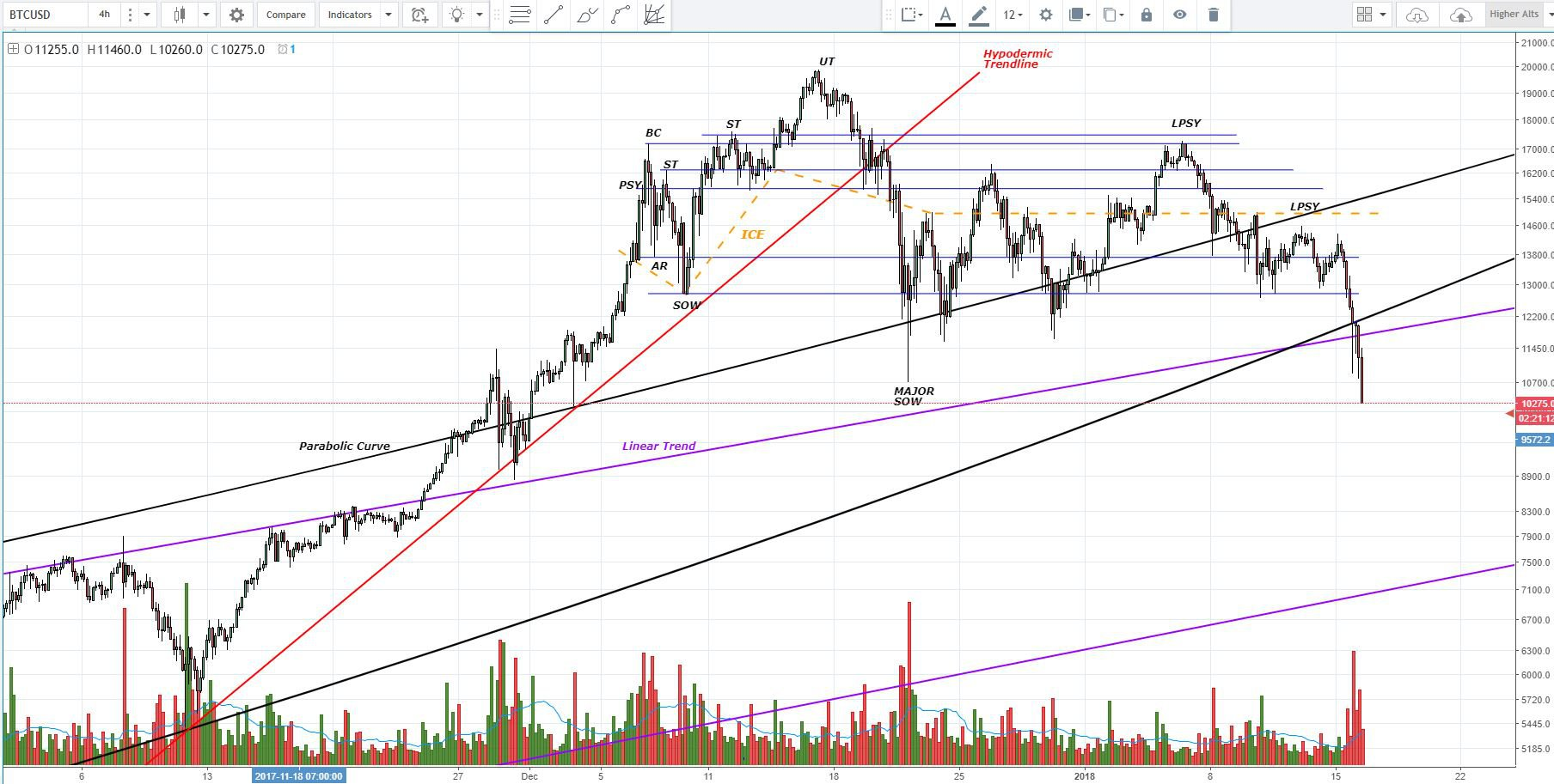Figure 1 9nwliyP.original Bitcoin Sees Lower Lows as It Drops Below Historic Support