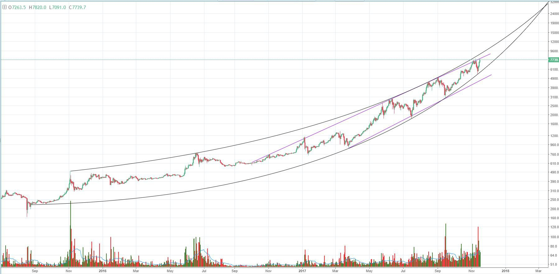 Bitcoin Price Analysis BTC Pushes All Time Highs And Tests