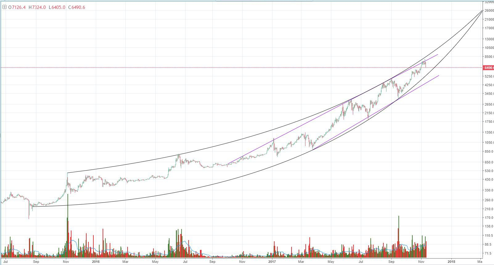 Bitcoin Price Analysis Market Correction Could See Lows Of 5800