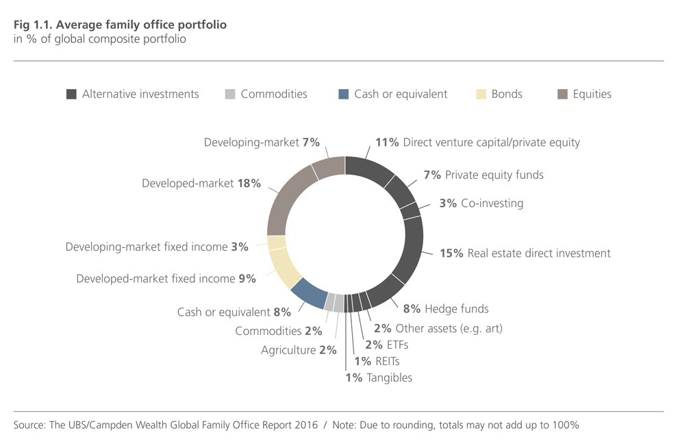 UBS_investment_breakdown.png