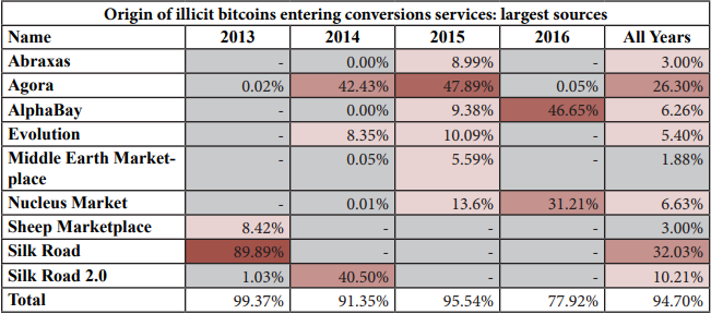 bitcoin-laundering_Figure1.png
