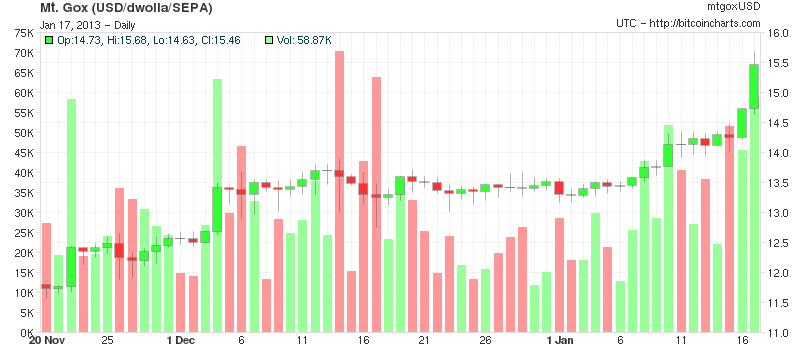 Bitcoin Price Breaks 154 August 2012 High Magazine
