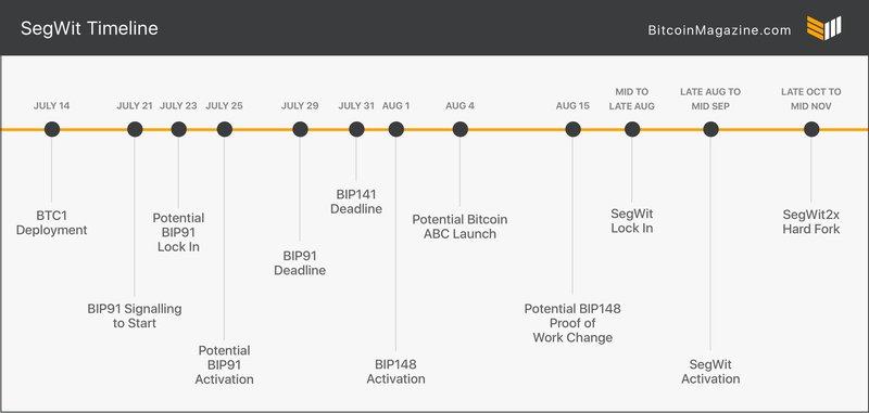 SegWit Timeline