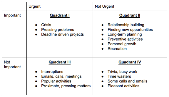 Covey's time management matrix