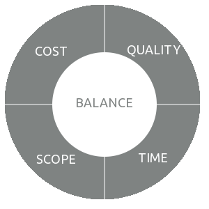 quadrant of balance