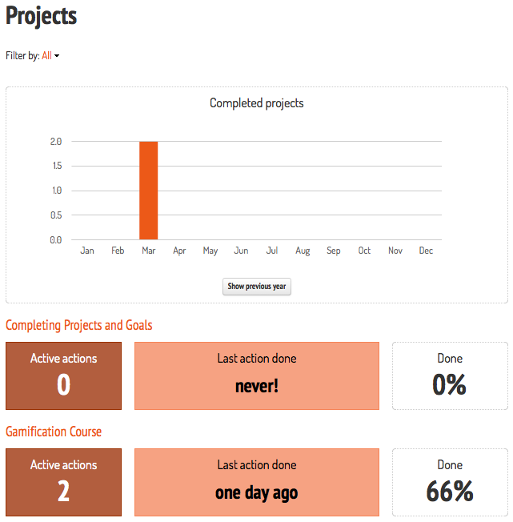graph for completed projects