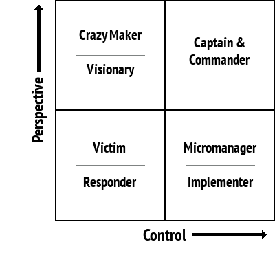 The Matrix of Self-Management