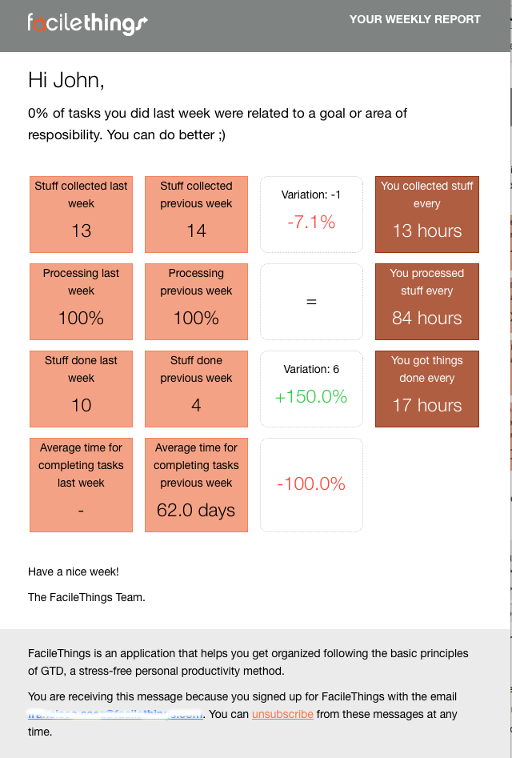 weekly performance report email